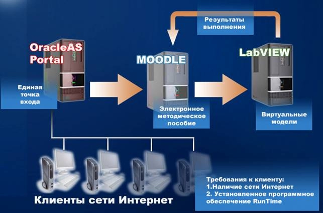 National Instruments. рис.2). LabVIEW.