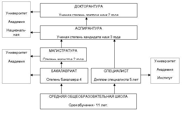 Схема образования Кыргызской